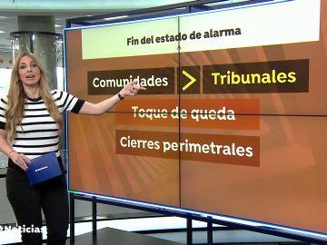 ¿Qué va a pasar después del estado de alarma en España?