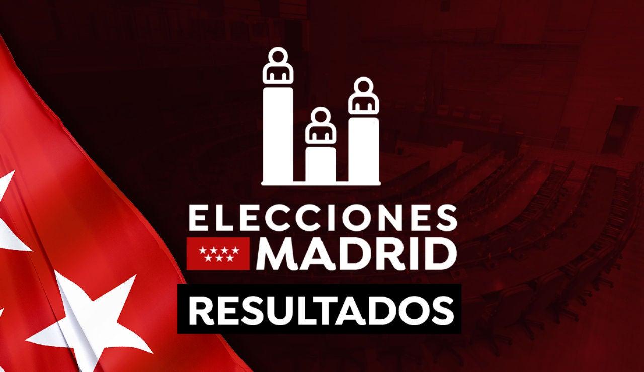 Resultados Elecciones Madrid 2021 en directo: Escrutinio, cierre de colegios y última hora del 4M