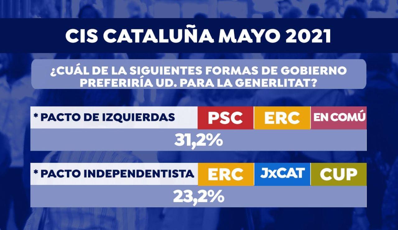 La mayoría de los catalanes prefiere un tripartito de izquierdas según el CIS
