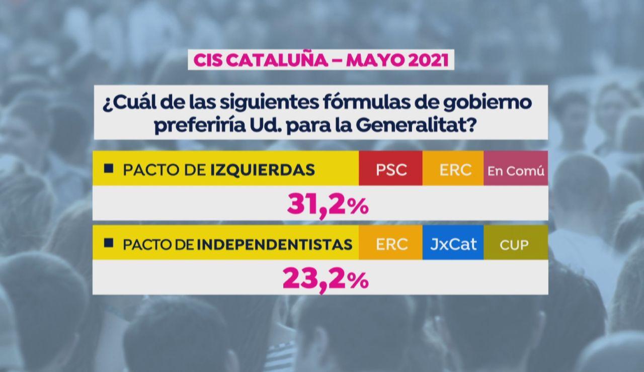 El CIS refleja que los catalanes prefieren un tripartito de izquierdas
