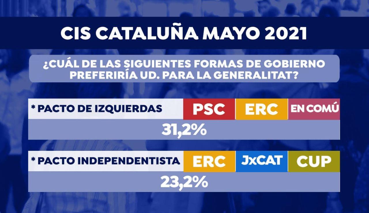Los catalanes prefieren un tripartito de izquierdas según el CIS
