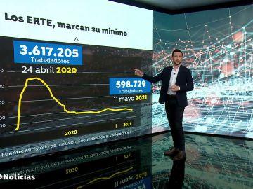 Los trabajadores en ERTE se sitúan por primera vez por debajo de la barrera de los 600.000