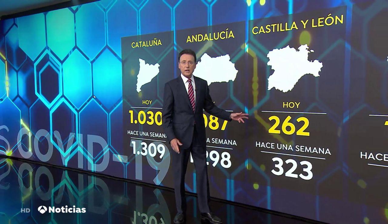 Continúan mejorando los datos del coronavirus en España una semana después del fin del estado de alarma