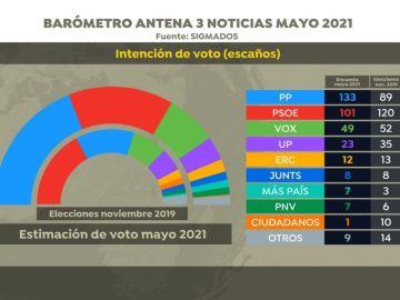 Noticias de la mañana (17-05-21) Encuesta elecciones generales: El PP ganaría y Pablo Casado arrebataría la Moncloa a Pedro Sánchez con el apoyo de Vox