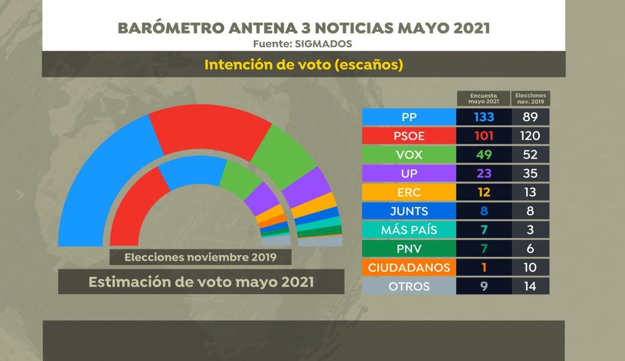 Encuesta intención de voto Antena 3 Noticias