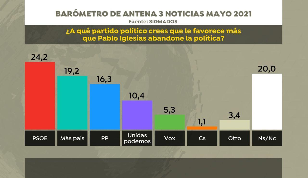 Cinco de cada 10 españoles considera que la salida de Iglesias es positiva para el Gobierno