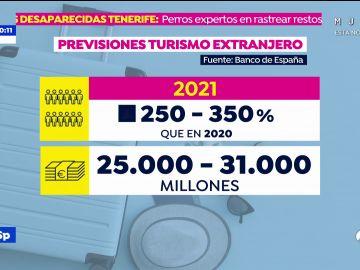 Los datos que muestran cómo se está reactivando la economía en España desde el inicio de la pandemia