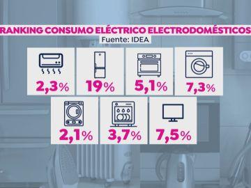 Ránking consumo electrodomésticos.