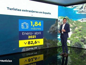 La llegada de turistas internacionales a España se hunde un 82,6% hasta abril en comparación al 2020