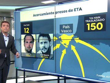 Aumenta la polémica entre Gobierno y asociaciones de víctimas del terrorismo por el acercamiento de presos de ETA