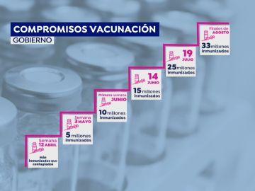 Compromisos de vacunación del Gobierno