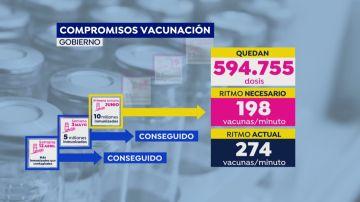 Retos ya conseguidos en la campaña de vacunación
