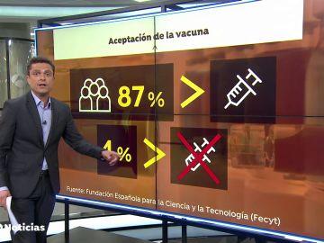 Sólo un 4% de la población española se muestra reticente radical a vacunarse contra el coronavirus