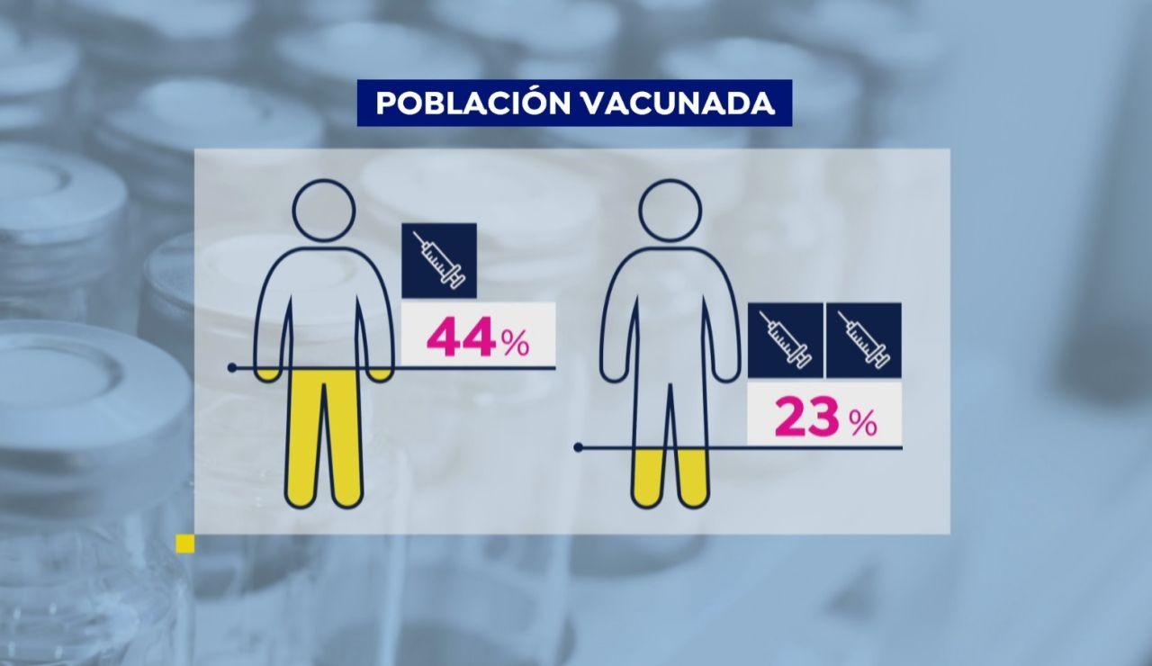 En España 1 de cada 5 personas ya está vacunada, con la pauta completa, contra el coronavirus