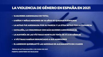 Cifras de la violencia de género en España en el primero semestre de 2021