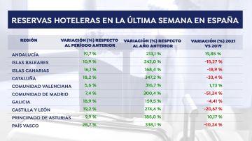 Las reservas en España