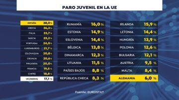 Ranking Paro Juvenil en la UE. EUROSTAT