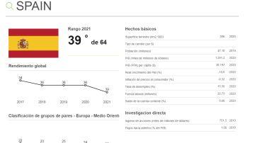 Ranking de Competitividad. España