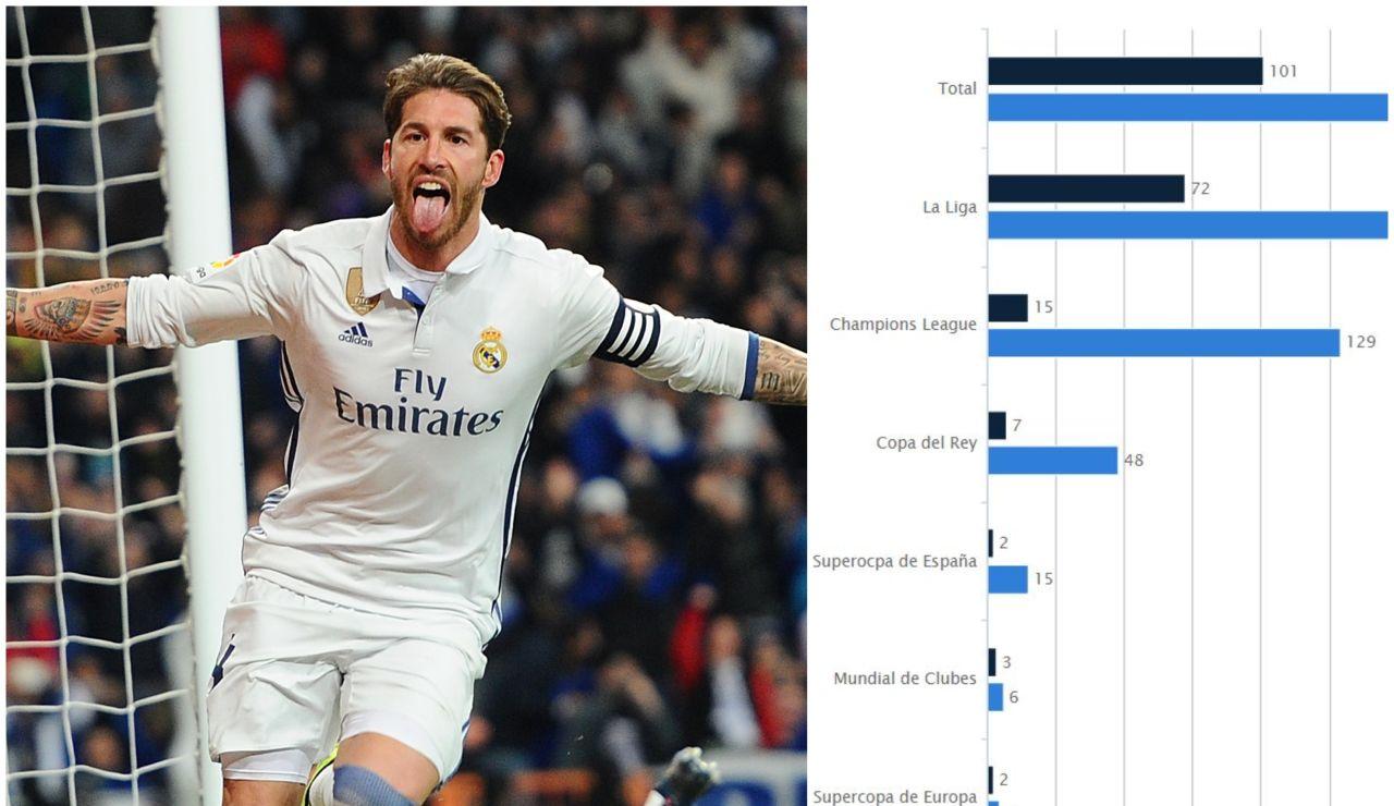 Las estadísticas de Sergio Ramos que le convierten en leyenda del Real Madrid