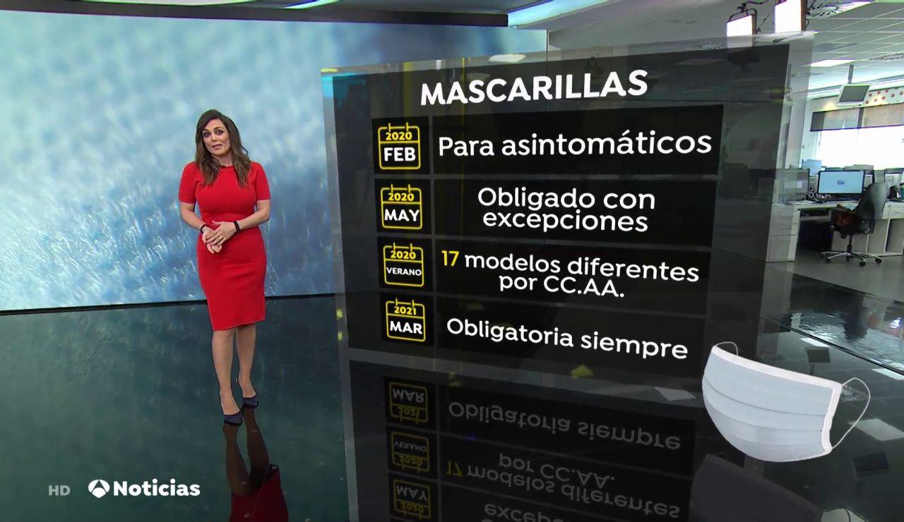 La evolución de las mascarillas en España: de recomendada a obligatoria