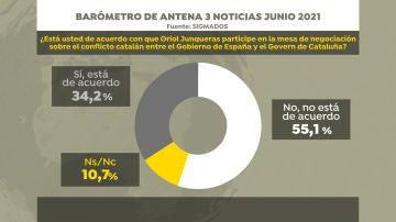 Encuesta SigmaDos para Antena 3