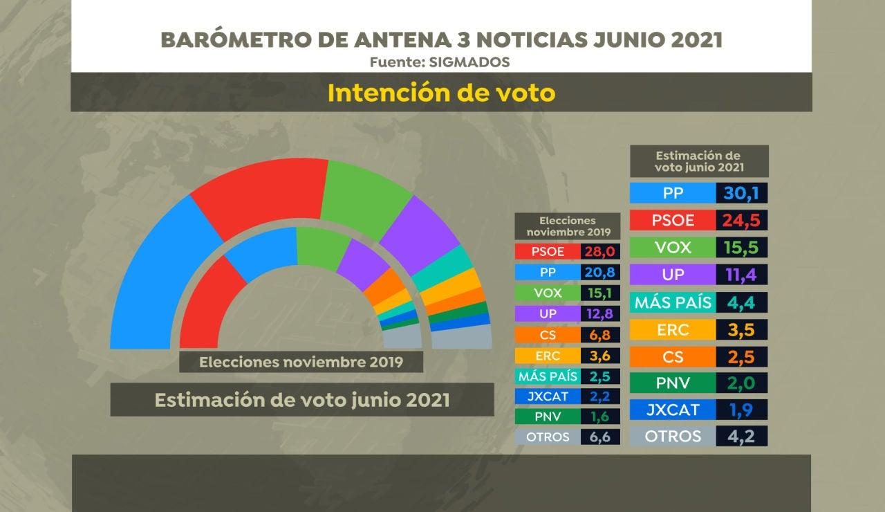 Encuesta de SigmaDos para Antena 3