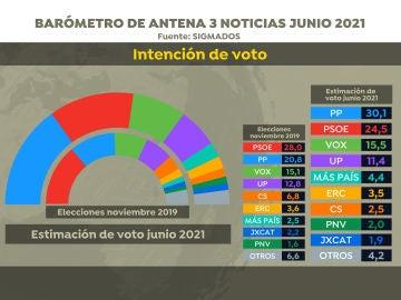 Encuesta Elecciones Generales 2021: El PP ganaría al PSOE y sumaría la mayoría absoluta con el apoyo de Vox