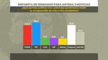 Encuesta SigmaDos para Antena 3 Noticias   Antena 3 Noticias
