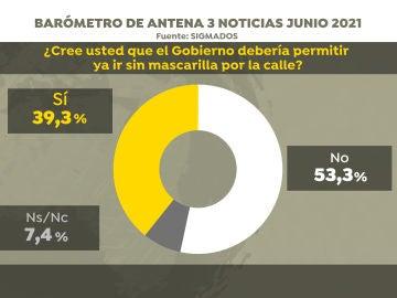 Encuesta de SigmaDos para Antena 3 Noticias