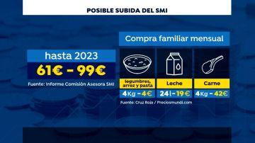 Posible subida del salario mínimo interprofesional (SMI)