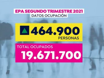 España crea 464.000 empleos en el segundo trimestre y la tasa de paro se sitúa en el 15,26%