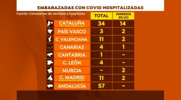 Embarazadas hospitalizadas con COVID-19 en España