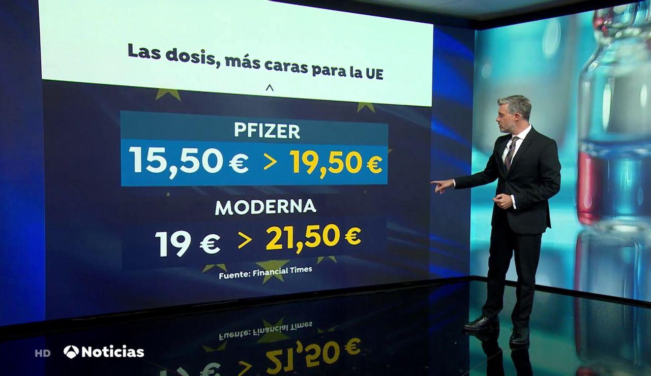 La Unión Europea ha pagado más caras las vacunas de Pfizer y Moderna en su último contrato