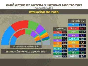 Estimacion de voto agosto 2021