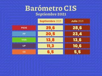 Barómetro del CIS de septiembre