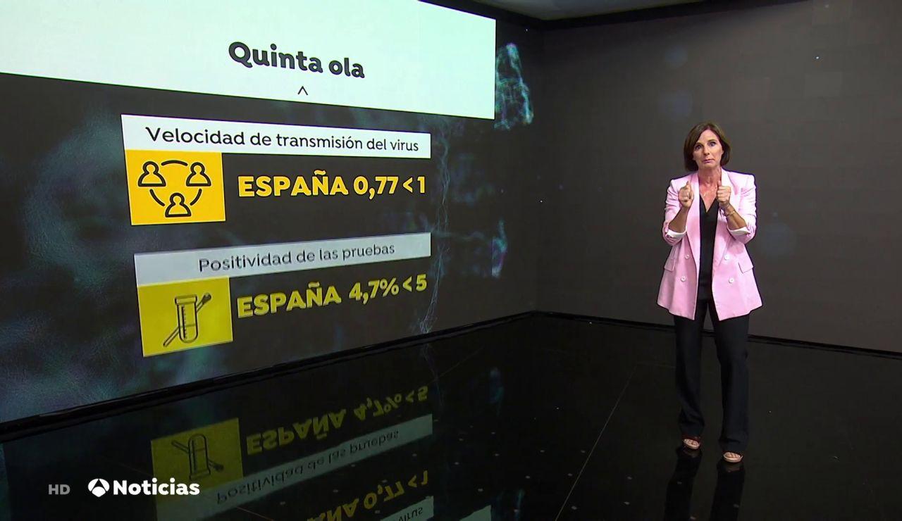 Los datos que nos permiten decir adiós a la quinta ola de coronavirus en España