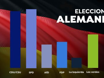 Consulta en este gráfico en el resultado de las elecciones en Alemania comparado con el de los comicios de 2017