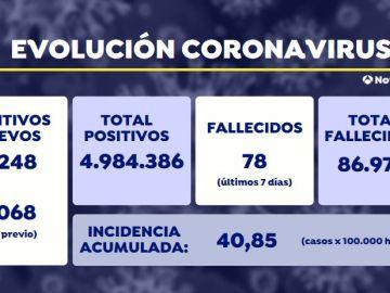 La incidencia acumulada en Covid-19 rompe su tendencia a la baja y vuelve a subir por primera vez en dos meses