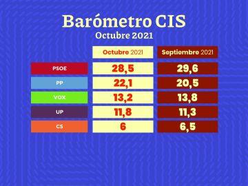 Barómetro CIS del mes de octubre