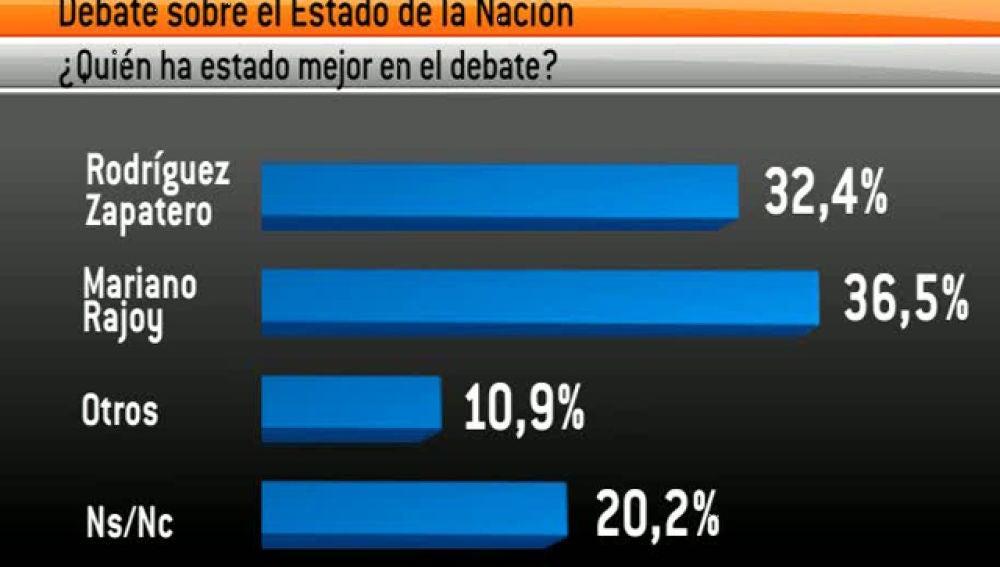 El barómetro de Antena 3 da como ganador a Rajoy