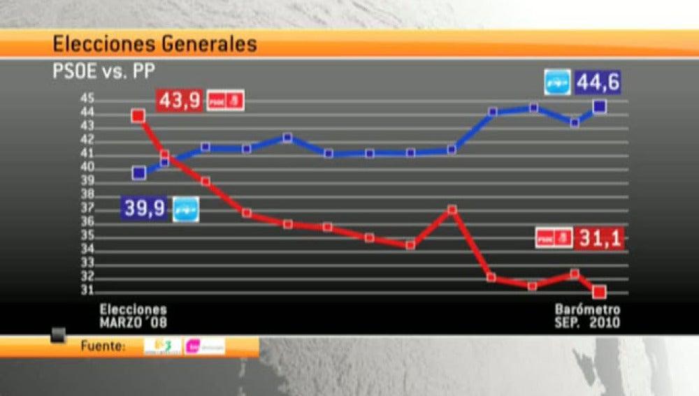Barómetro sobre las elecciones generales