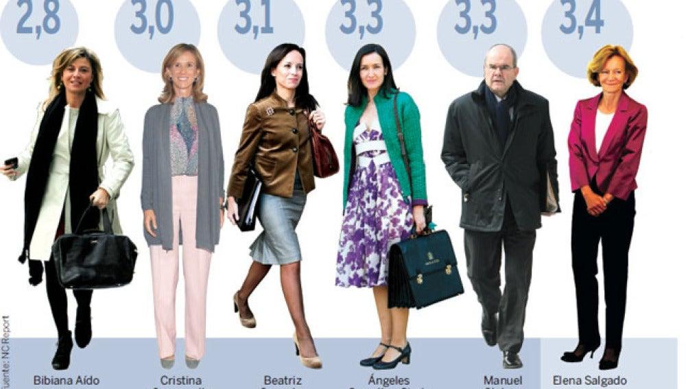 Nota que los españoles ponen a los ministros, según una encuesta