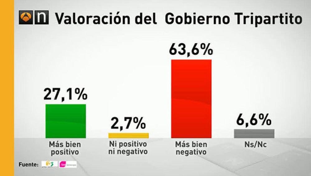 Barómetro de Antena 3 sobre las elecciones catalanas