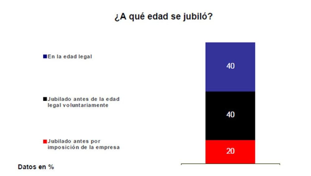 Informe sobre la jubilación en España