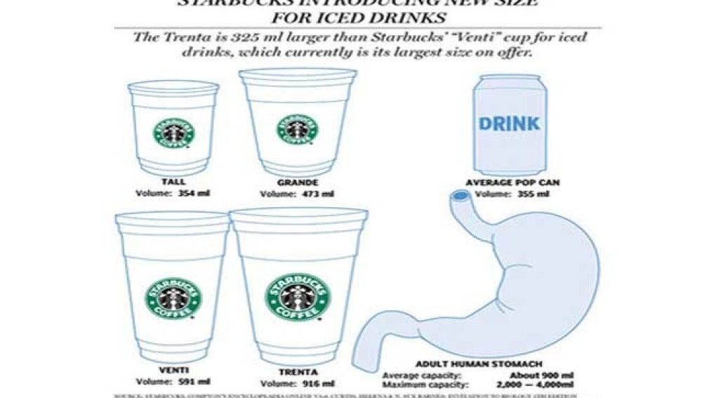 El nuevo vaso de Starbucks