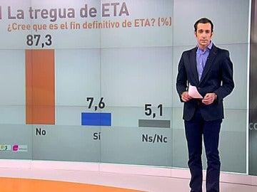 Un 87% de los españoles considera que la tregua no supone en final de ETA