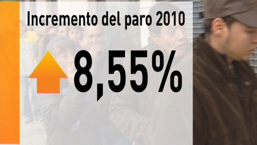 El paro subió en 370.100 personas en 2010 y la tasa escala hasta el 20,3%