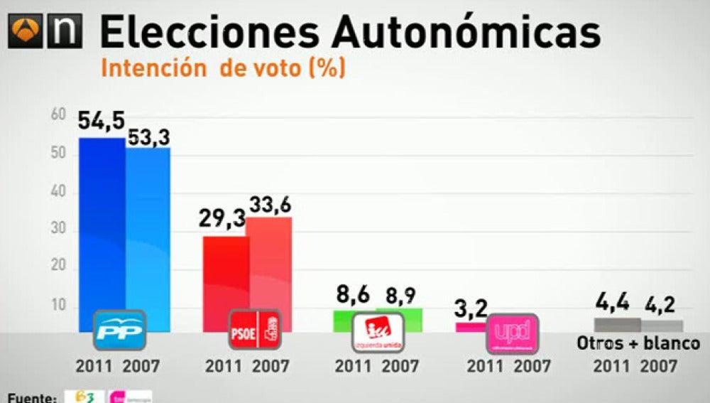 El PP ganaría en la Comunidad de Madrid