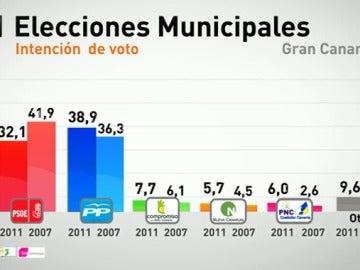 Intención de voto en Canarias