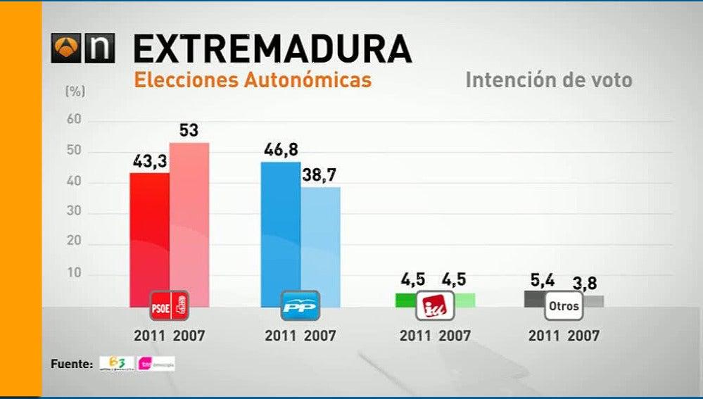 Elecciones en Extremadura
